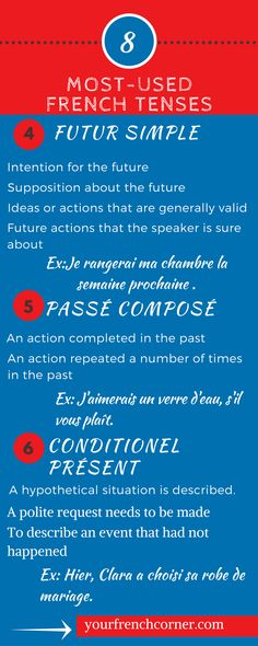 So why not try a new approach to learning French tenses ! Let's study The Top 8 Most Used French Tenses. French Verbs, French Tenses, French Grammar, French Revision, Learn French Beginner, Learn French Online, French For Beginners, French Learning Games, Teaching French