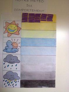 meteo du comportement faire un tableau soleil, 1 nuage, 2 nuages, 3 nuages. French Education, Positivity, Kids Rugs, Animation, School, Mom, Scrappy Quilts, Behavior, Behavior System