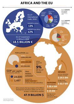 Infographic: EU-Africa Trade - OneEurope