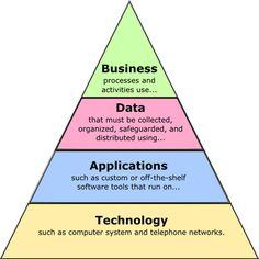 Multiple facets of Enterprise Architecture