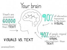 Use Lots of images on your website. Images are easy on the brain. Your brain can process images faster and easier.