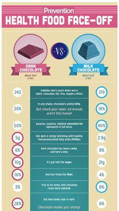 Which Is Healthier: Dark Chocolate vs Milk Chocolate | Prevention