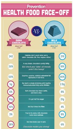 Which Is Healthier: Dark Chocolate vs Milk Chocolate | Prevention