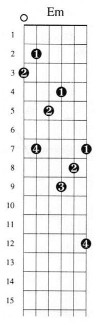 Learn this E minor Arpeggio. It is fun to learn. There is a bunch more at http://GuitarScalesChart.org