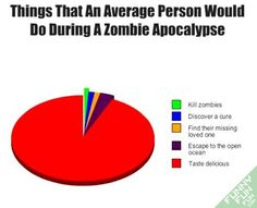 Things that an average person would do during a Zombie Apocalypse.