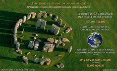 Carl P. Munck looked to see if he could find some meaningful relationship between the precise location of Stonehenge, on Earth in terms of latitude and/or longitude, and the number 21600.