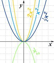 Understanding graphing Quadratic functions