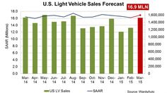 March Auto Forecast: