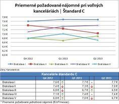 *Report 2Q 2013* Kancelárie Bratislava, štandard C