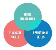 Social Entrepreneurship / Development Free Courses