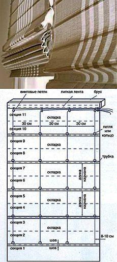 Как сшить римские шторы своими руками на кухню, гостиную. Как пошить, сделать римские шторы на окна самостоятельно. Купить римские шторы - пошив штор на заказ