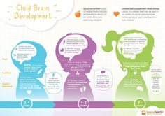 This pin describes the development of a child's brain. This relates to the concept of the mind. The theories of personality development. Theories Of Personality, Whole Brain Child, Whole Brain Teaching, Toddler Nutrition, Toddler Food, Questionnaire, Toddler Development, Child Development Stages, Emotional Development