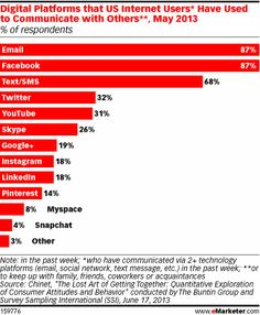 Email and Facebook each saw 87% of respondents logging in weekly to communicate with others. Just more than three out of 10 logged on to Twitter and YouTube once a week to connect. Even niche social networks like Instagram, LinkedIn and Pinterest saw more than one in 10 respondents log in to each platform at least once a week.