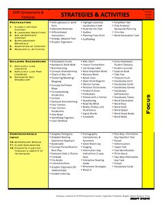Here's a chart outlining SIOP strategies and activities. Siop Strategies, Teaching Strategies, Teaching Resources, Instructional Coaching, Instructional Strategies, English Classroom, Classroom Language, Diversity In The Classroom, Co Teaching