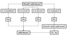 should_i_add_bacon #bacon