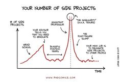 Phd Comics Number Of Side Projects Phd Humor, Phd Comics, Progress Report Template, Nerd Jokes, Research Projects, School Humor, Thesis, Archaeology, Other People