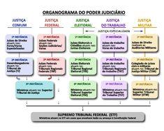 CNJ - Primeira instância, segunda instância... Quem é quem na Justiça brasileira?