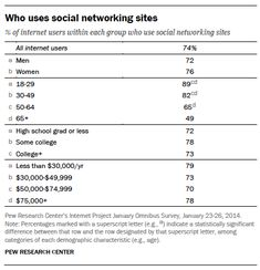 Social media demographics: As of January 2014, 74% of online adults use social networking sites.