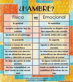 HAMBRE-FISICA-VS-HAMBRE-EMOCIONAL.jpg (720×812)