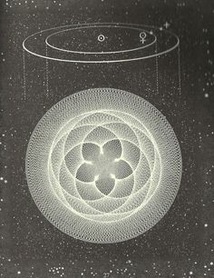 goodmemory: the pattern of a 5 created by venus every 8 years from John Martineau's book the Little Book of Coincidence