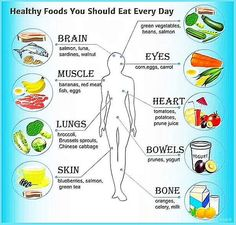 Foods You Can Eat For Better Health. Proper nutrition has a phenomenal effect on how you feel and look. A good nutrition plan is more than weight loss, as it involves the actual nutrients your Get Healthy, Healthy Tips, Healthy Choices, Healthy Snacks, Healthy Weight, Brain Healthy Foods, Healthy Summer, Eating Healthy, Nutrition Sportive