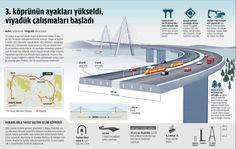 Garipçe & Poyrazköy bridge