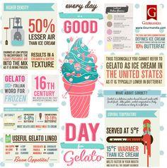 Food Infographic: Ice Cream Vs. Gelato - Infographic