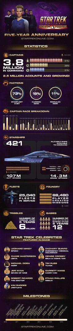 Star Trek Online - 5 Year Anniversary Infographic | Star Trek Online