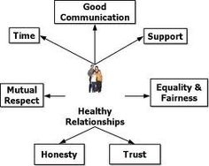 The 7 basic traits of a healthy relationship.  healthy-relations... healthy-relationships-between-men-and-women personal-development personal-development personal-development