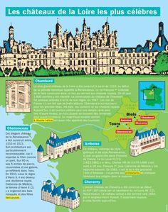 Fiche exposés : Les châteaux de la Loire les plus célèbres