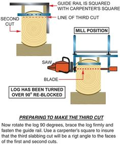 How To Make Lumber With The Alaskan Chainsaw Mill MKIII   Granberg ...