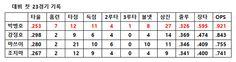 [민기자 코리언리포트]박병호 동양인 한 시즌 최다 홈런 정조준 | 다음스포츠