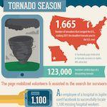 Social Media Disaster Response - Interesting!