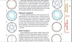 Násobilka- pohyb s klubíčkem          - překrytím kruhů odhalit společné násobky Bullet Journal