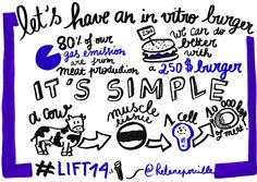 Lift Conference 2014 #lift14 by Helene Pouille