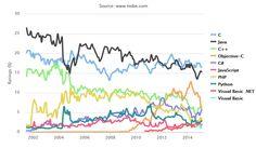 l'évolution du classement des langages informatique