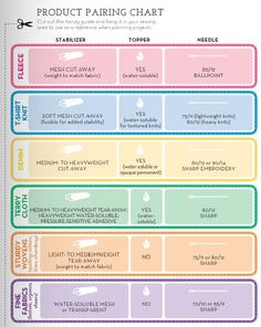 Great little At-A-Glance chart for pairing fabric, needle, and stabilizers!
