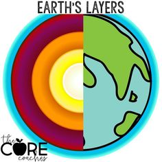 Students read leveled texts about earth's layers- crust, mantle, core with differentiated paired text sets written specifically for 3rd, 4th, 5th, and 6th graders.