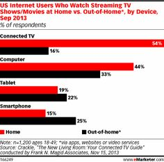 Smartphone, Tablet Users Take Video Outside the Home
