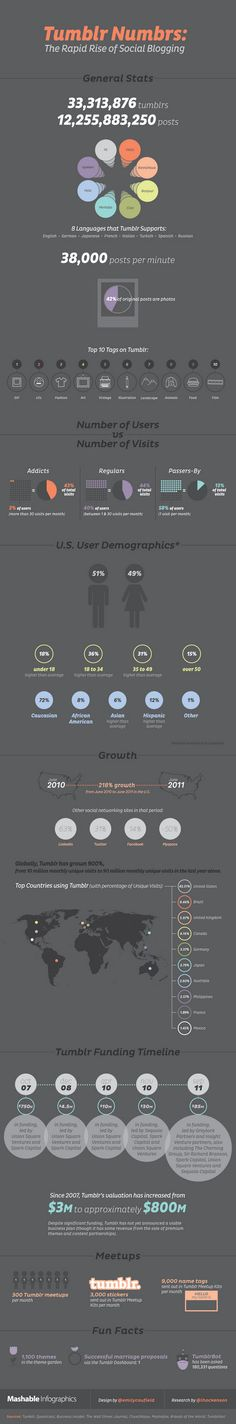 Tumblr Numbers: The Rapid Rise of Social Blogging http://www.socialmediabelle.com #socialmedia #SocialBookmarketing