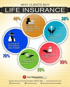 Why Clients Buy Life Insurance Infographic health insurance #LifeInsuranceFacts