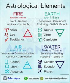 Learn Astrology, Astrology And Horoscopes, Zodiac Signs Astrology, Astrology Chart, Vedic Astrology, Earth Signs Zodiac, Zodiac Signs Chart, Zodiac Star Signs, Astrological Elements