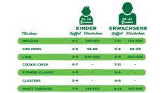 Empfehlungen für Cerealien-Portionsgrößen   Nestlé Cerealien Cini Minis, Muesli, Fitness, Fresh Fruit, Eat Clean Breakfast, Food Portions, Foods, Health, Tips