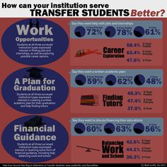 New data from a Noel-Levitz report shows areas where transfer students want help and services from their new institution.