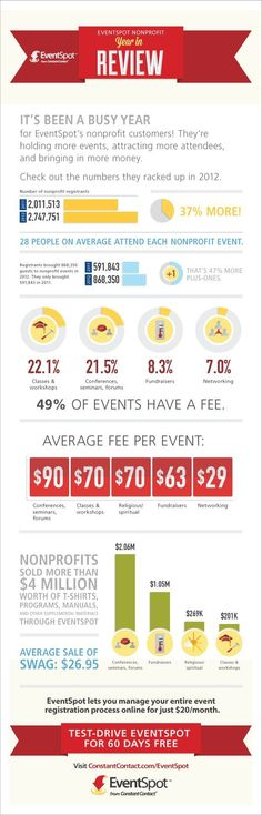fundraising infographic : 2012 Nonprofit Events  A Year in Review   Constant Contact Blogs