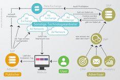 technologien-display-marketing
