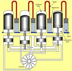 How Steam Engines Work Pinterest Engine, Diagram and
