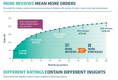 online reviews and sales