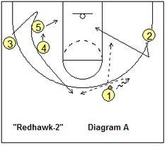 Basketball Play Redhawk 2 - Coach's Clipboard #Basketball Coaching