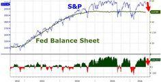 Yellen Asset Management Update   Zero Hedge